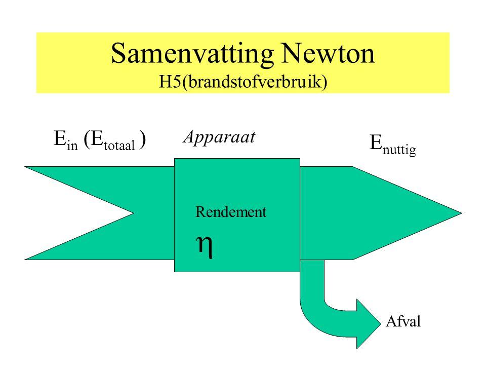 Samenvatting Newton H5(brandstofverbruik)