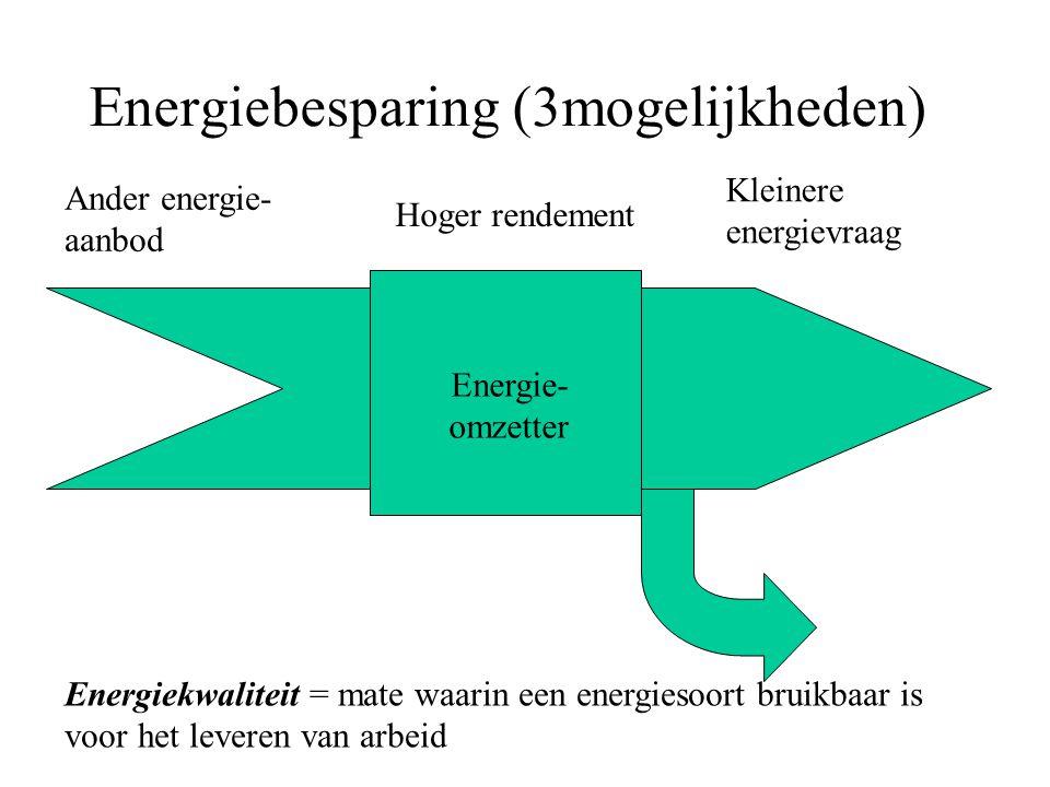 Energiebesparing (3mogelijkheden)
