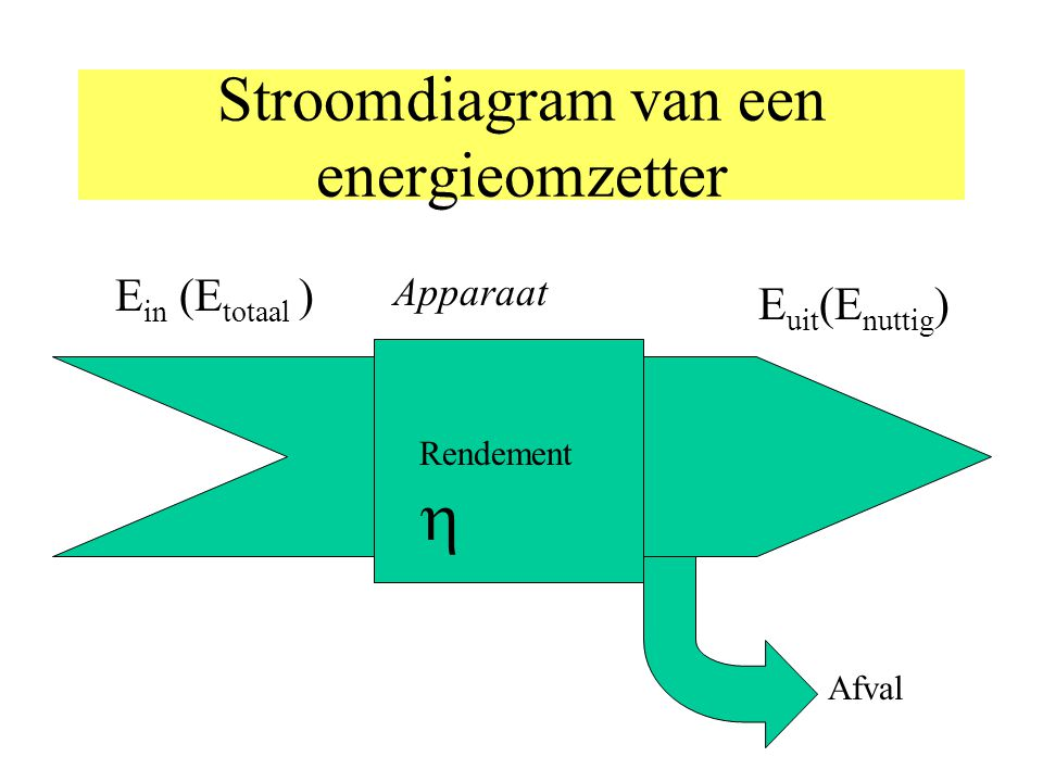 Stroomdiagram van een energieomzetter
