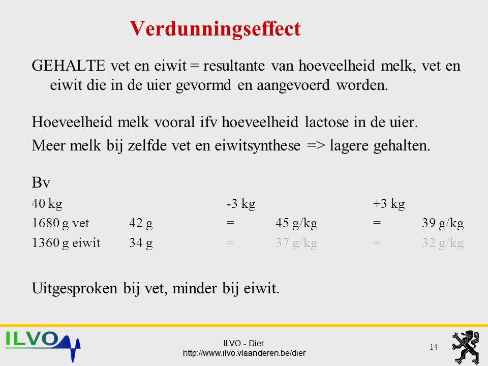 Verdunningseffect GEHALTE vet en eiwit = resultante van hoeveelheid melk, vet en eiwit die in de uier gevormd en aangevoerd worden.