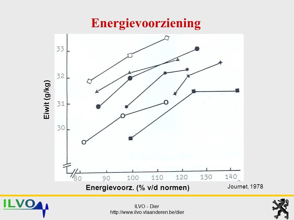 Energievoorz. (% v/d normen)