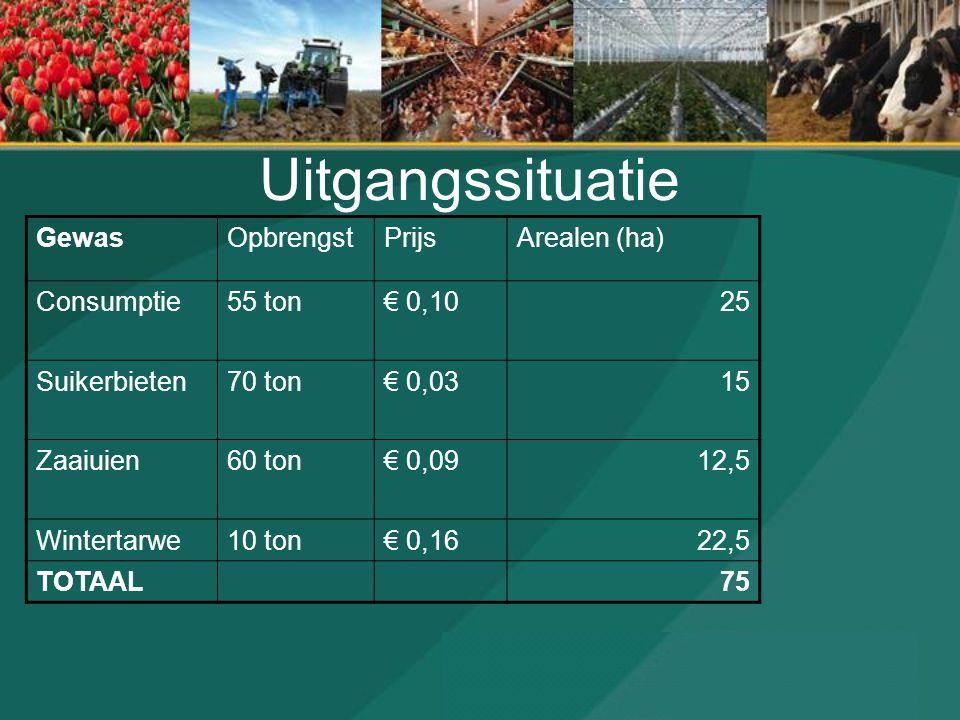 Uitgangssituatie Gewas Opbrengst Prijs Arealen (ha) Consumptie 55 ton