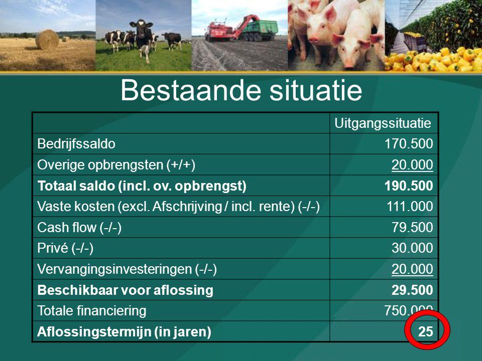 Bestaande situatie Uitgangssituatie Bedrijfssaldo 170.500