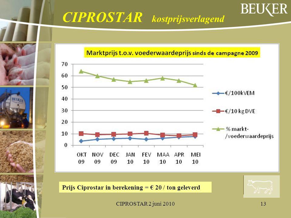 CIPROSTAR kostprijsverlagend
