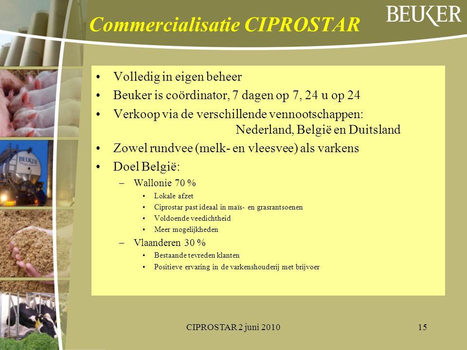 Commercialisatie CIPROSTAR
