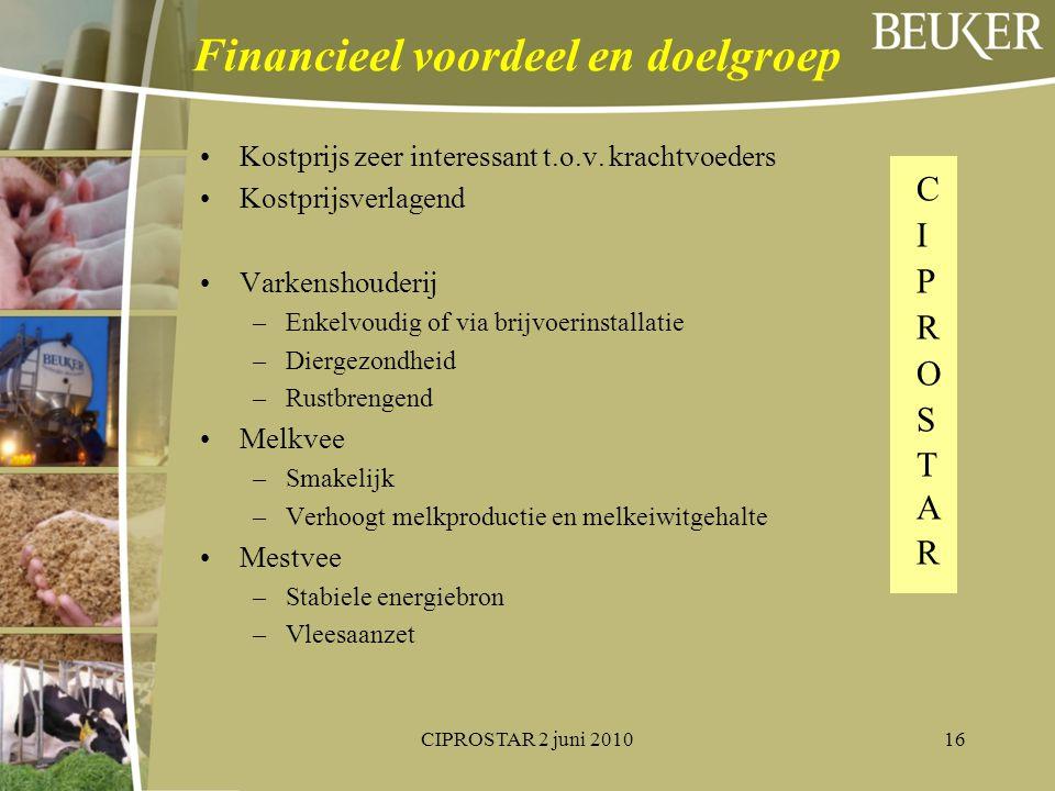 Financieel voordeel en doelgroep