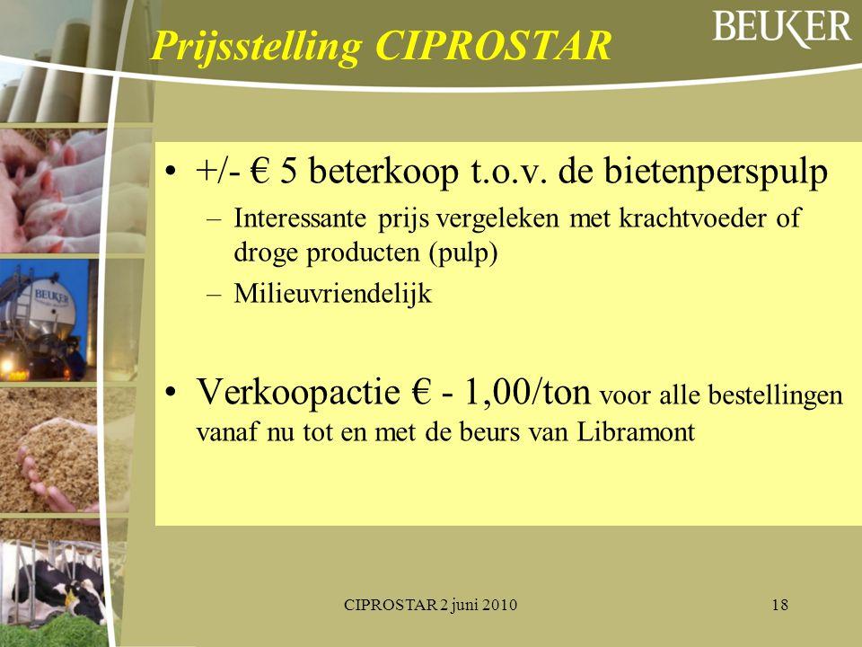 Prijsstelling CIPROSTAR