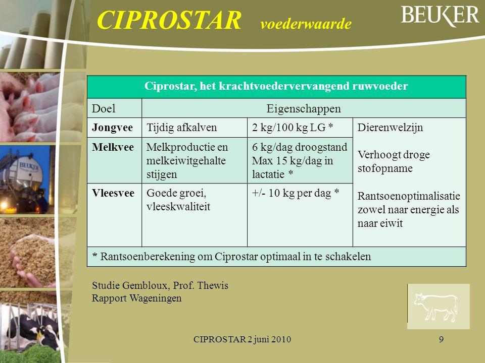 Ciprostar, het krachtvoedervervangend ruwvoeder