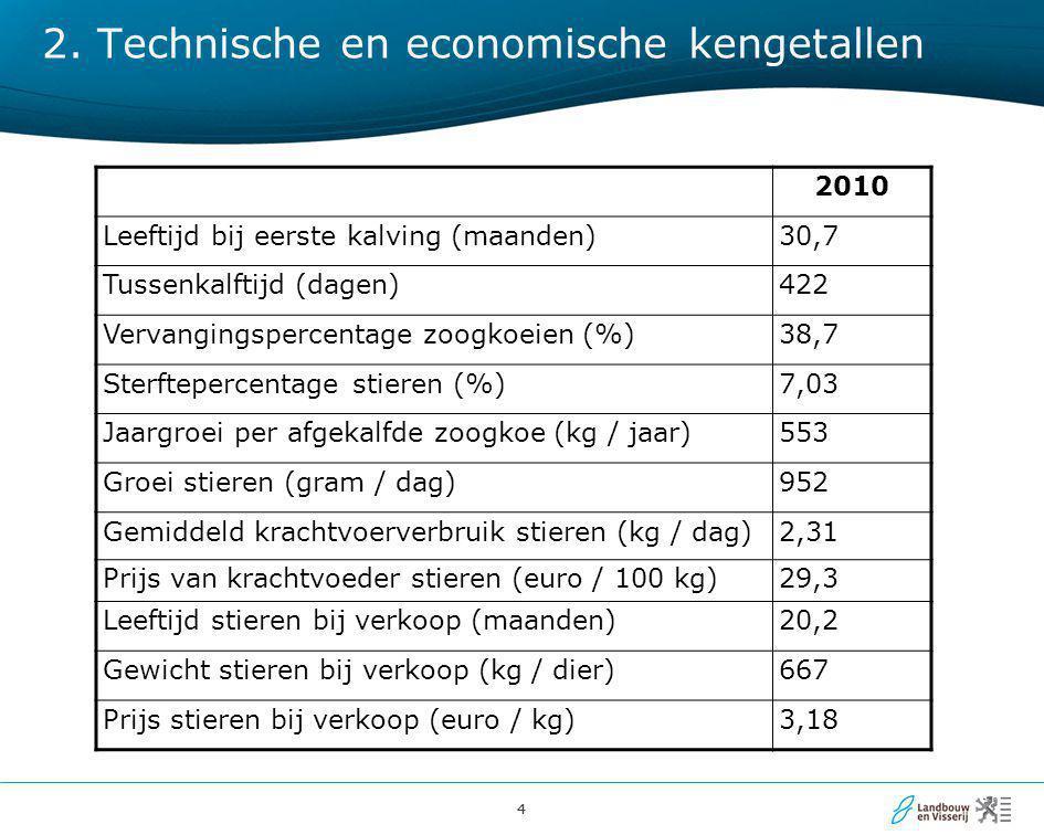 2. Technische en economische kengetallen
