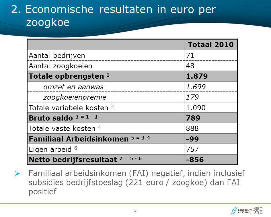 2. Economische resultaten in euro per zoogkoe