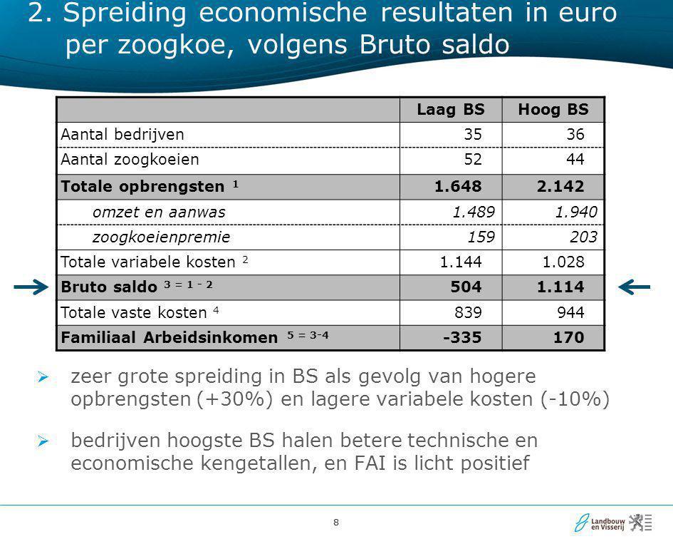 2. Spreiding economische resultaten in euro per zoogkoe, volgens Bruto saldo