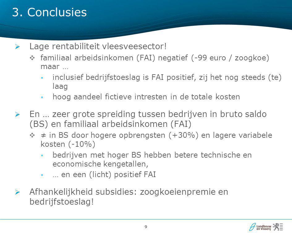 3. Conclusies Lage rentabiliteit vleesveesector!