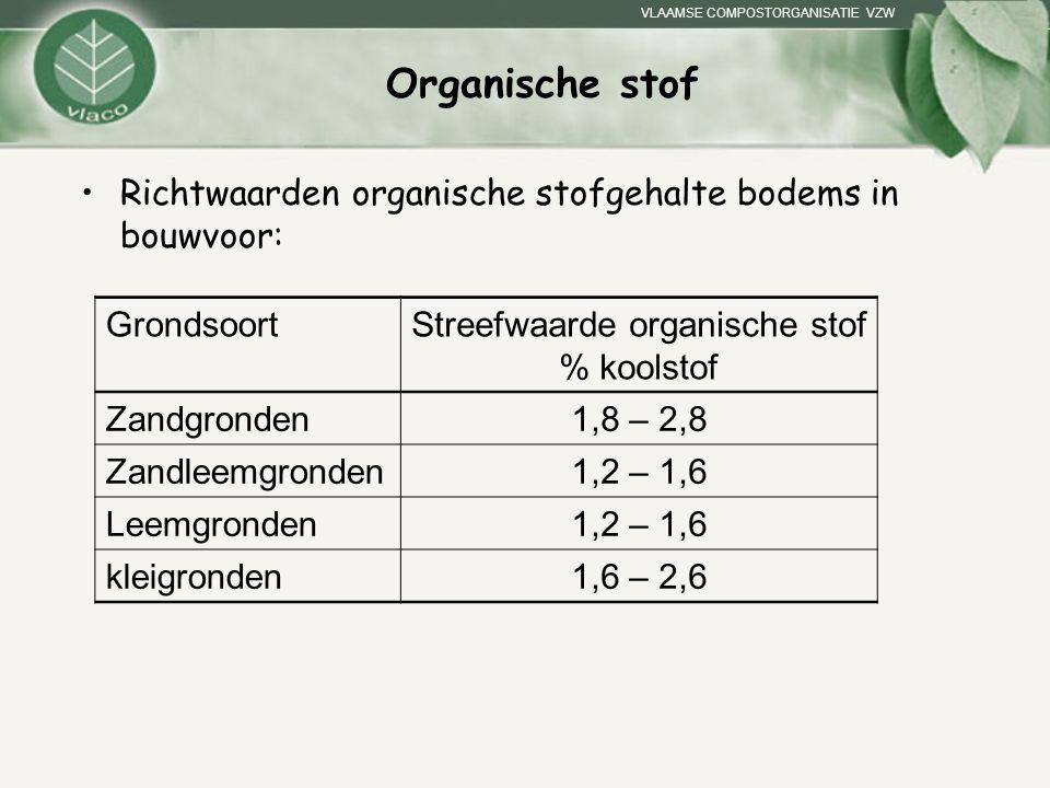 Streefwaarde organische stof