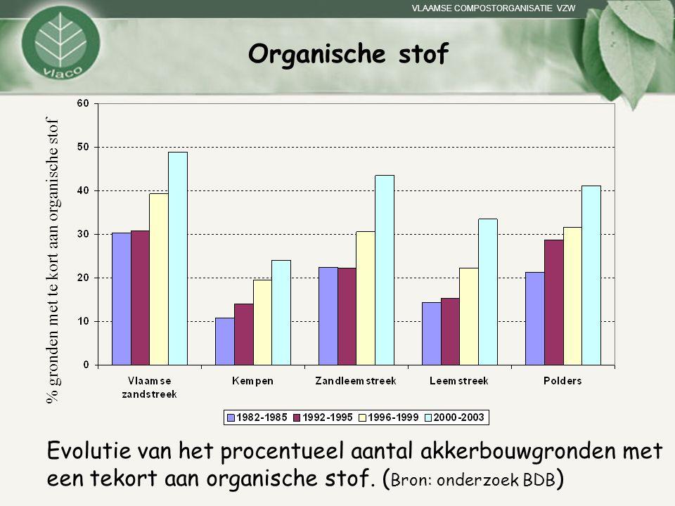 Organische stof % gronden met te kort aan organische stof. Even de evolutie van OS in de Vlaamse landbouwbodems schetsen.