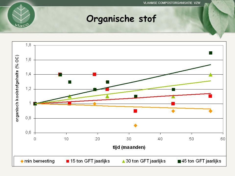 Organische stof Proef BDB leemstreek Enkel compost 1997 tot 2004