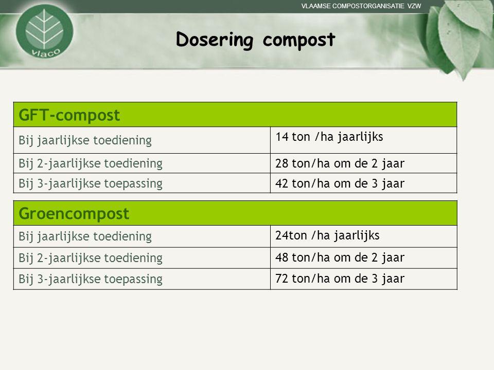 Dosering compost GFT-compost Groencompost Bij jaarlijkse toediening