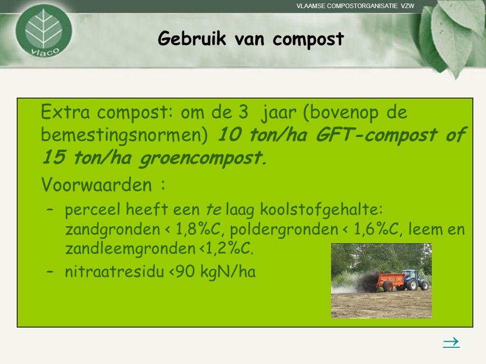 Gebruik van compost Extra compost: om de 3 jaar (bovenop de bemestingsnormen) 10 ton/ha GFT-compost of 15 ton/ha groencompost.