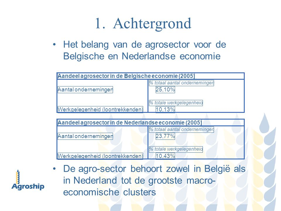 1. Achtergrond Het belang van de agrosector voor de Belgische en Nederlandse economie.