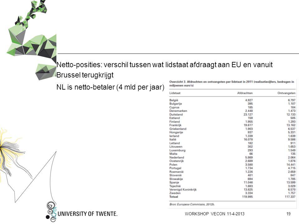 Netto-posities: verschil tussen wat lidstaat afdraagt aan EU en vanuit Brussel terugkrijgt NL is netto-betaler (4 mld per jaar)