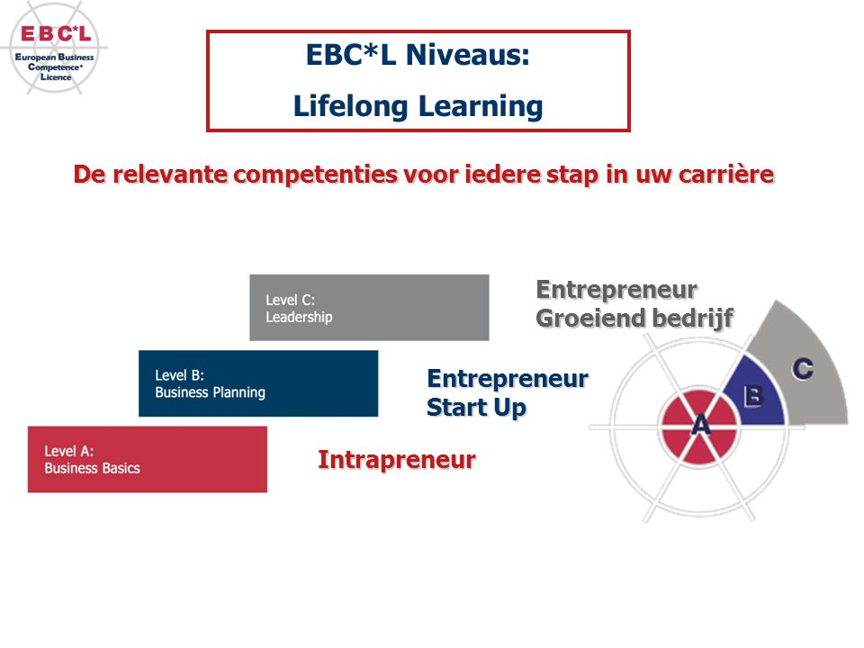 EBC*L Niveaus: Lifelong Learning