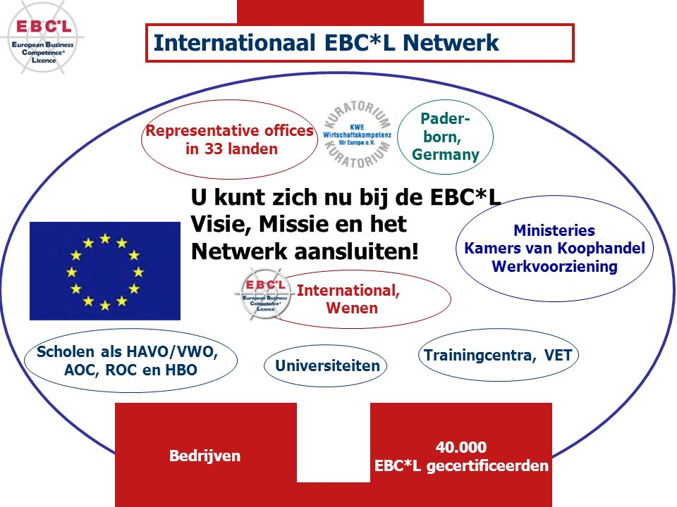 Representative offices EBC*L gecertificeerden
