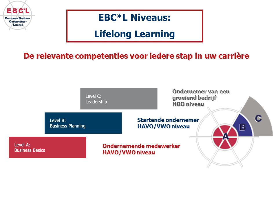 EBC*L Niveaus: Lifelong Learning