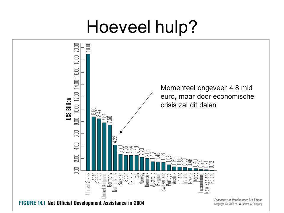 Hoeveel hulp Momenteel ongeveer 4.8 mld euro, maar door economische crisis zal dit dalen