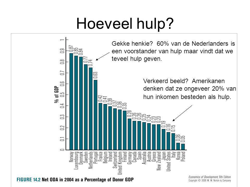Hoeveel hulp Gekke henkie 60% van de Nederlanders is een voorstander van hulp maar vindt dat we teveel hulp geven.