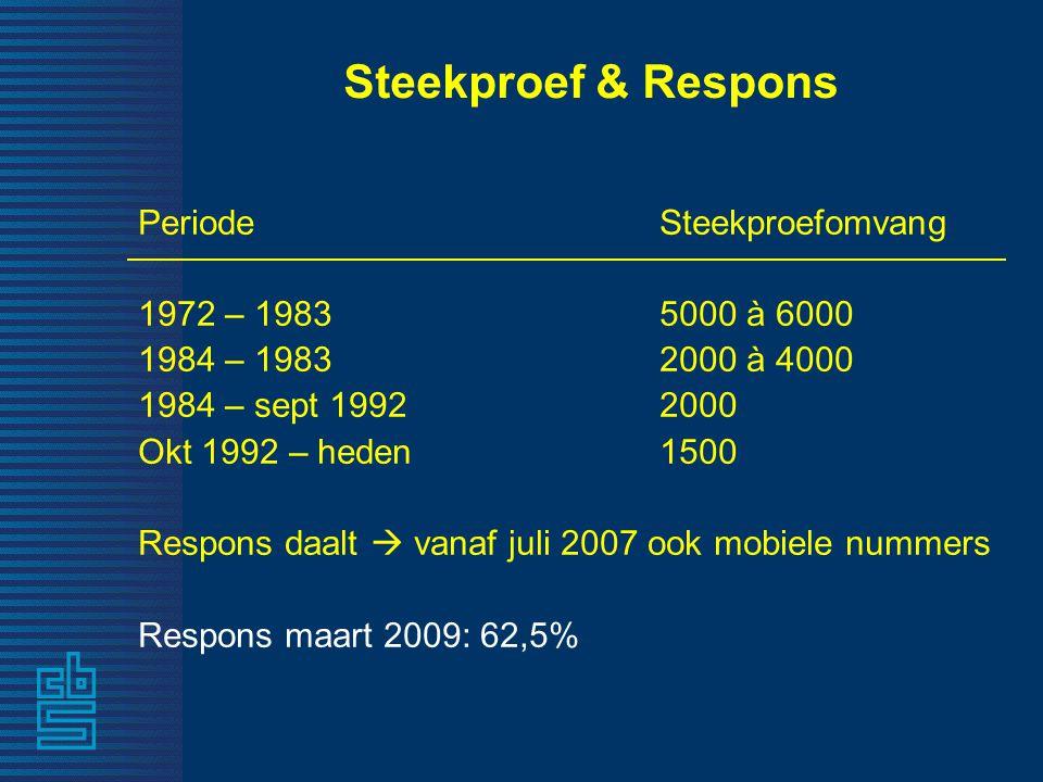 Steekproef & Respons Periode Steekproefomvang 1972 – 1983 5000 à 6000