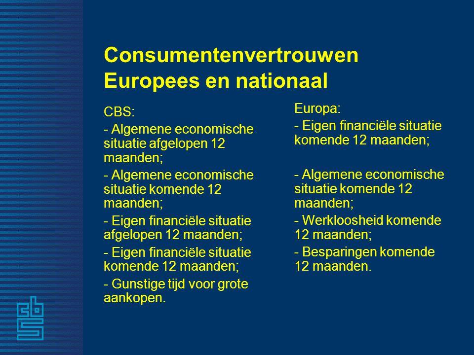 Consumentenvertrouwen Europees en nationaal