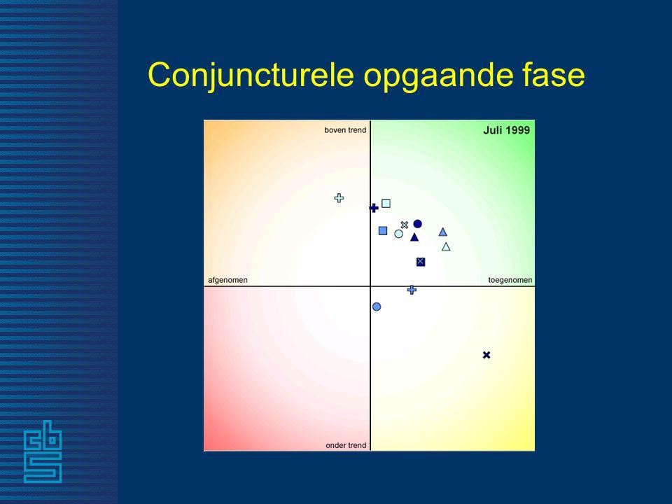 Conjuncturele opgaande fase
