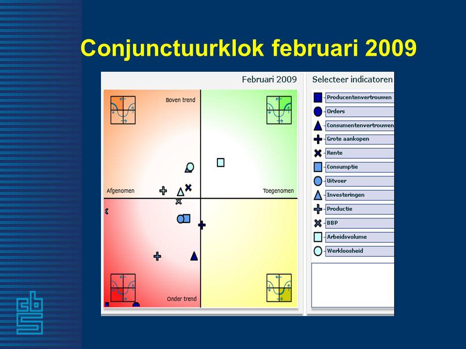 Conjunctuurklok februari 2009
