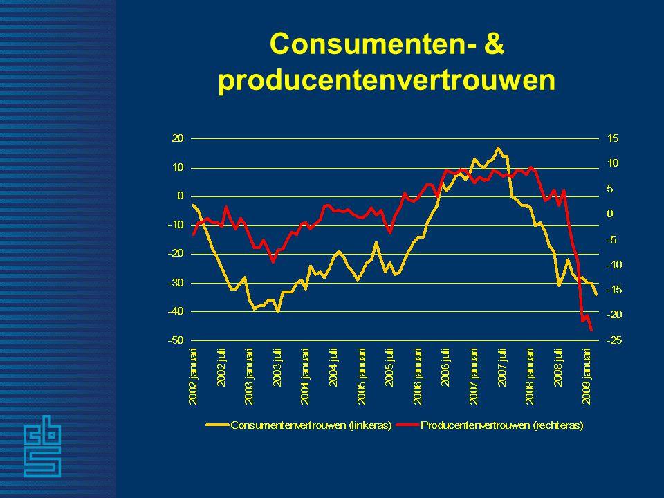 Consumenten- & producentenvertrouwen