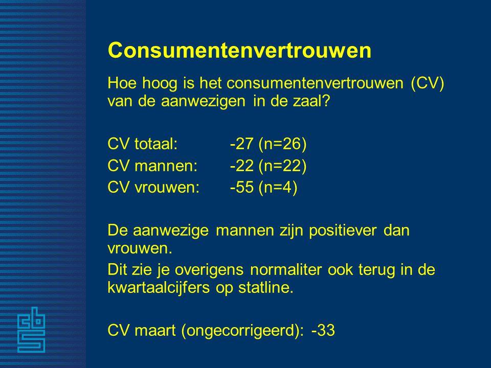 Consumentenvertrouwen