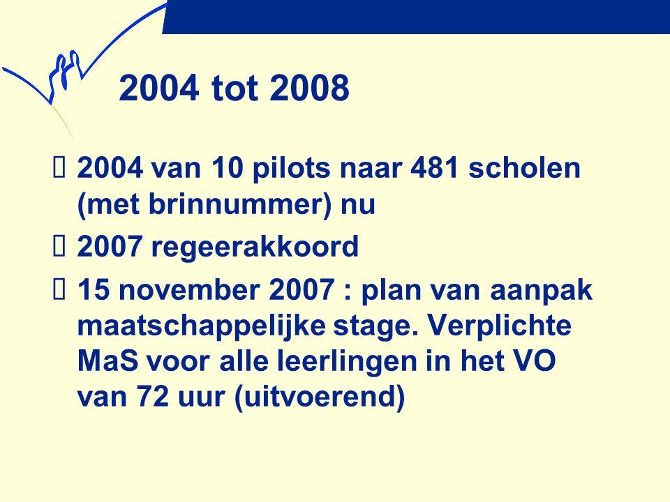 2004 tot 2008 2004 van 10 pilots naar 481 scholen (met brinnummer) nu
