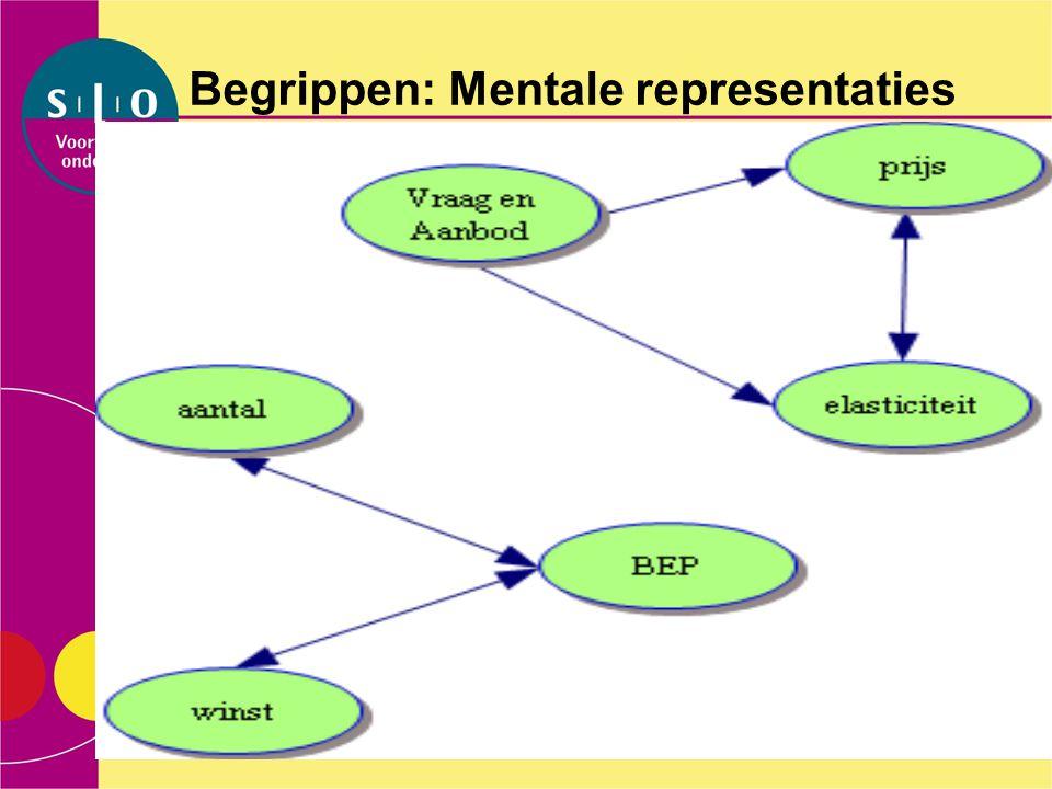 Begrippen: Mentale representaties