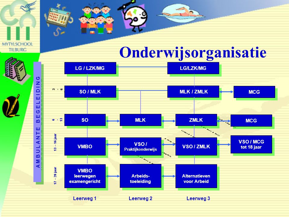 Onderwijsorganisatie
