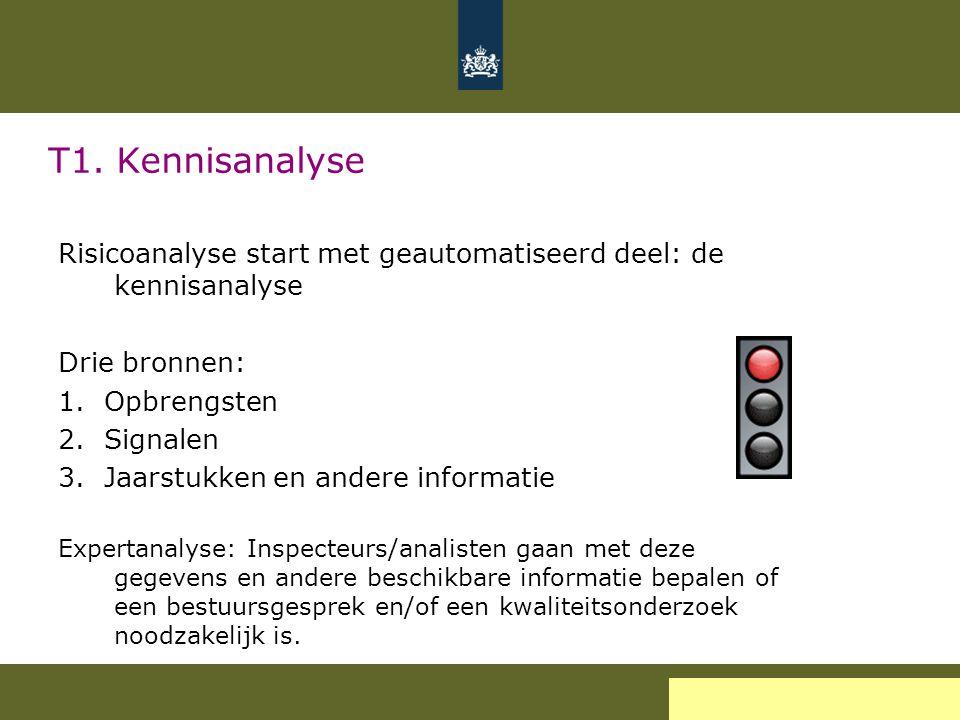 T1. Kennisanalyse Risicoanalyse start met geautomatiseerd deel: de kennisanalyse. Drie bronnen: 1. Opbrengsten.