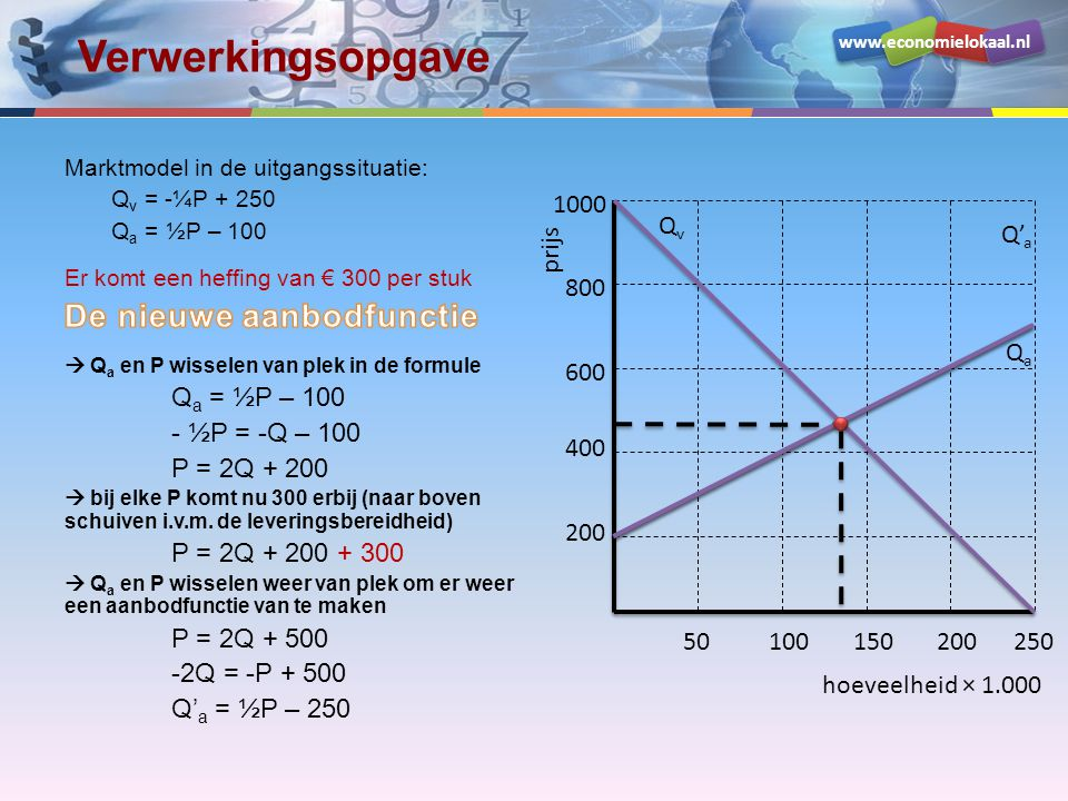 Verwerkingsopgave De nieuwe aanbodfunctie - ½P = -Q – 100 P = 2Q + 200