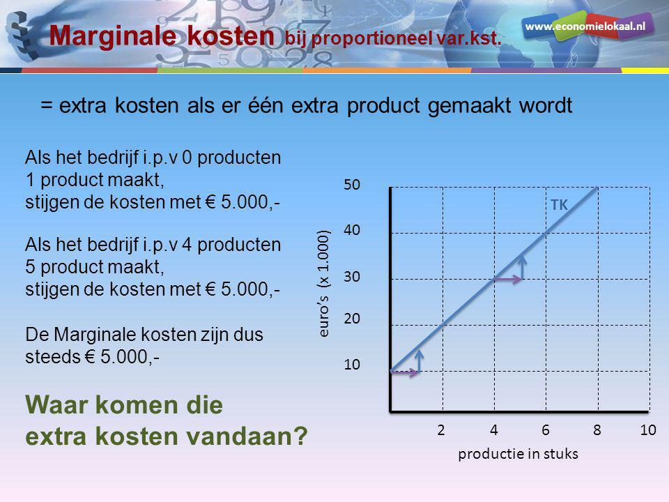Marginale kosten bij proportioneel var.kst.