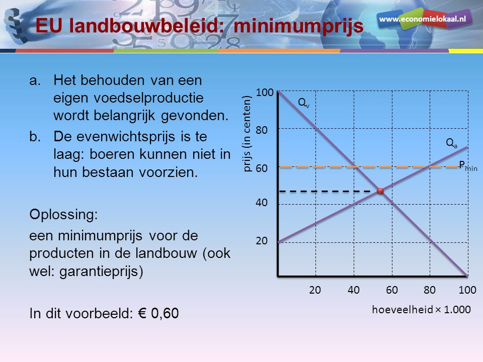 EU landbouwbeleid: minimumprijs