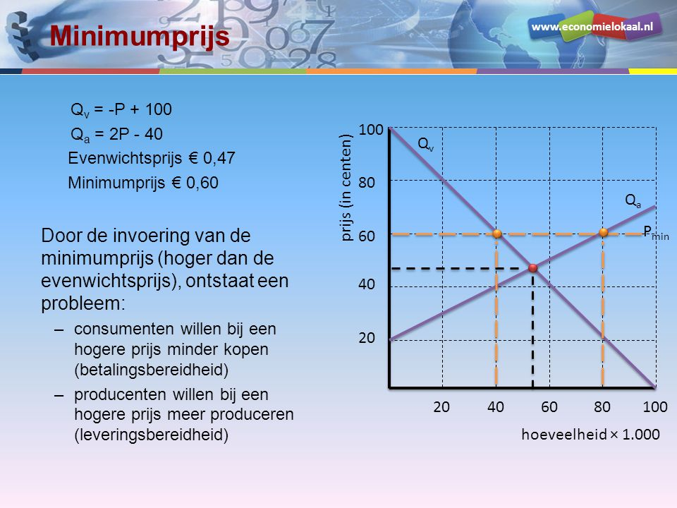 Minimumprijs Qv = -P + 100. Qa = 2P - 40. Evenwichtsprijs € 0,47. Minimumprijs € 0,60.
