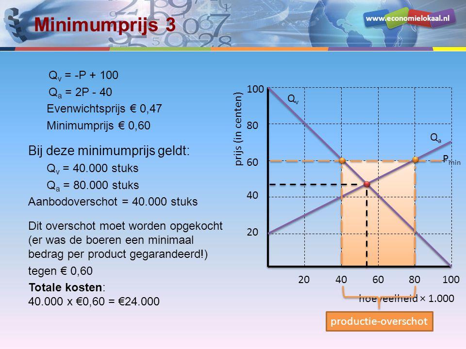 Minimumprijs 3 Bij deze minimumprijs geldt: Qv = -P + 100 Qa = 2P - 40