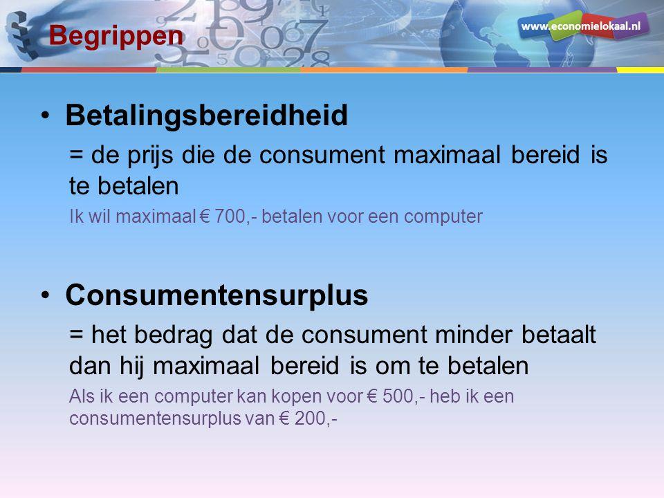 Betalingsbereidheid Consumentensurplus Begrippen