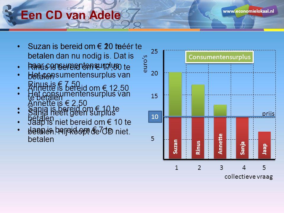Een CD van Adele Suzan is bereid om € 20 te betalen