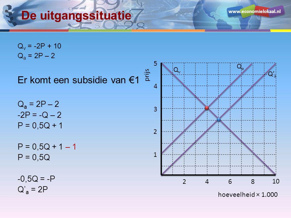 De uitgangssituatie Er komt een subsidie van €1 -2P = -Q – 2