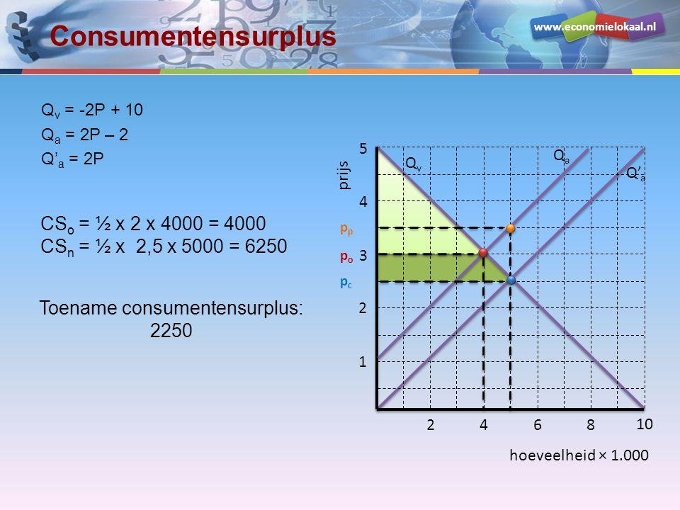 Consumentensurplus CSo = ½ x 2 x 4000 = 4000 CSn =