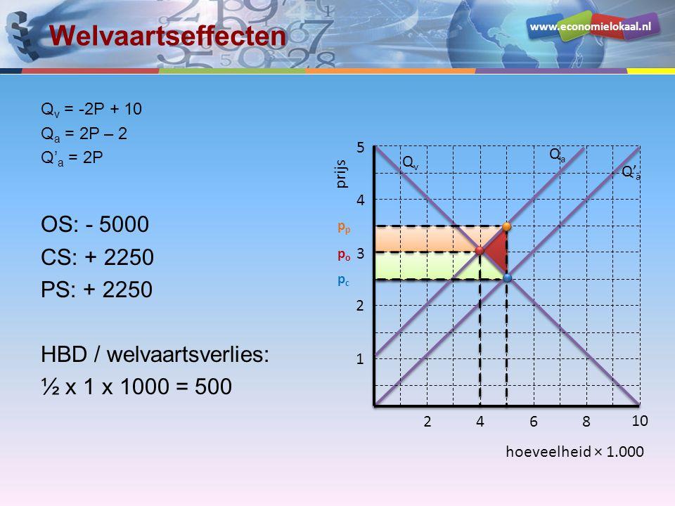 Welvaartseffecten OS: - 5000 CS: + 2250 PS: + 2250