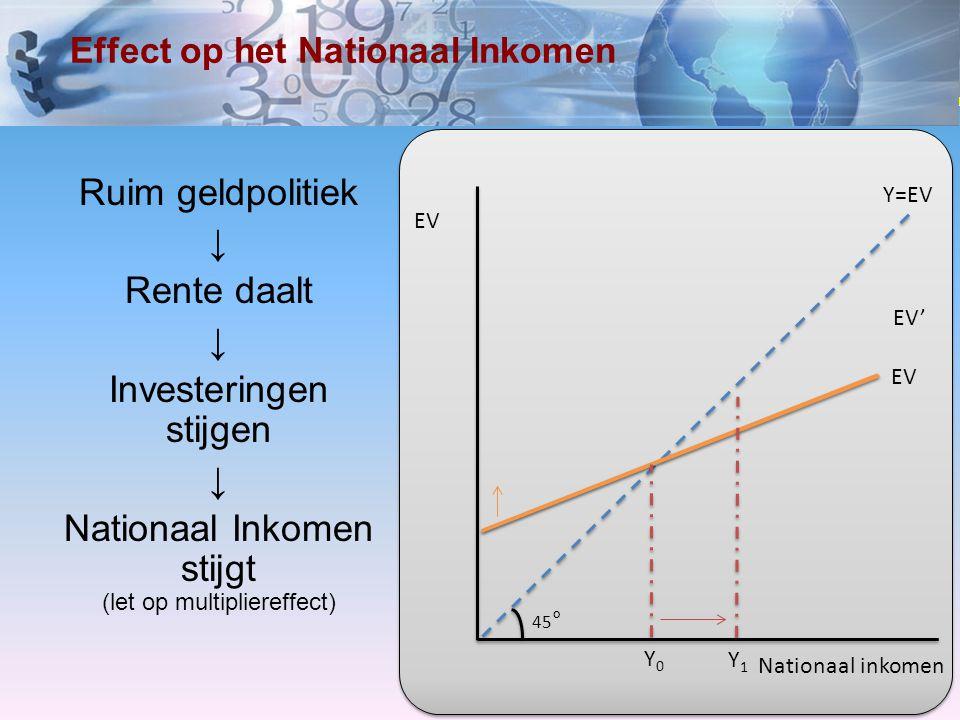 Effect op het Nationaal Inkomen
