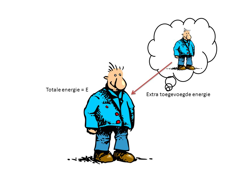 Totale energie = E Extra toegevoegde energie